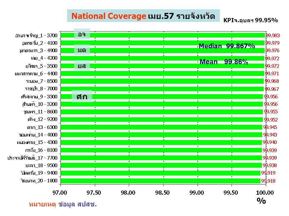 National Coverage เมย.57 รายจังหวัด หมายเหตุ ข้อมูล สปสช. KPIจ.อุบลฯ 99.95% % อจ ยส มด ศก Mean 99.86% Median 99.867%