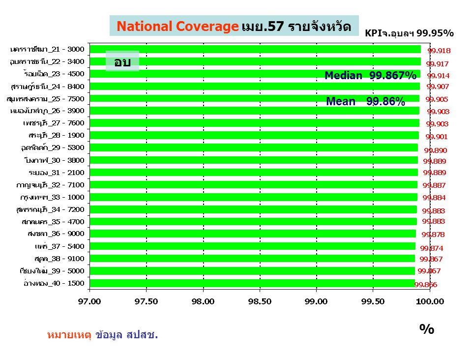 1 หมายเหตุ ข้อมูล สปสช. KPIจ.อุบลฯ 99.95% % National Coverage เมย.57 รายจังหวัด Mean 99.86% Median 99.867% อบ