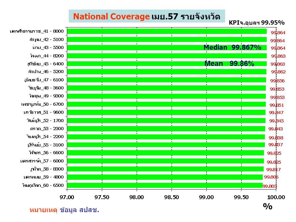 หมายเหตุ ข้อมูล สปสช. KPIจ.อุบลฯ 99.95% % National Coverage เมย.57 รายจังหวัด Mean 99.86% Median 99.867%