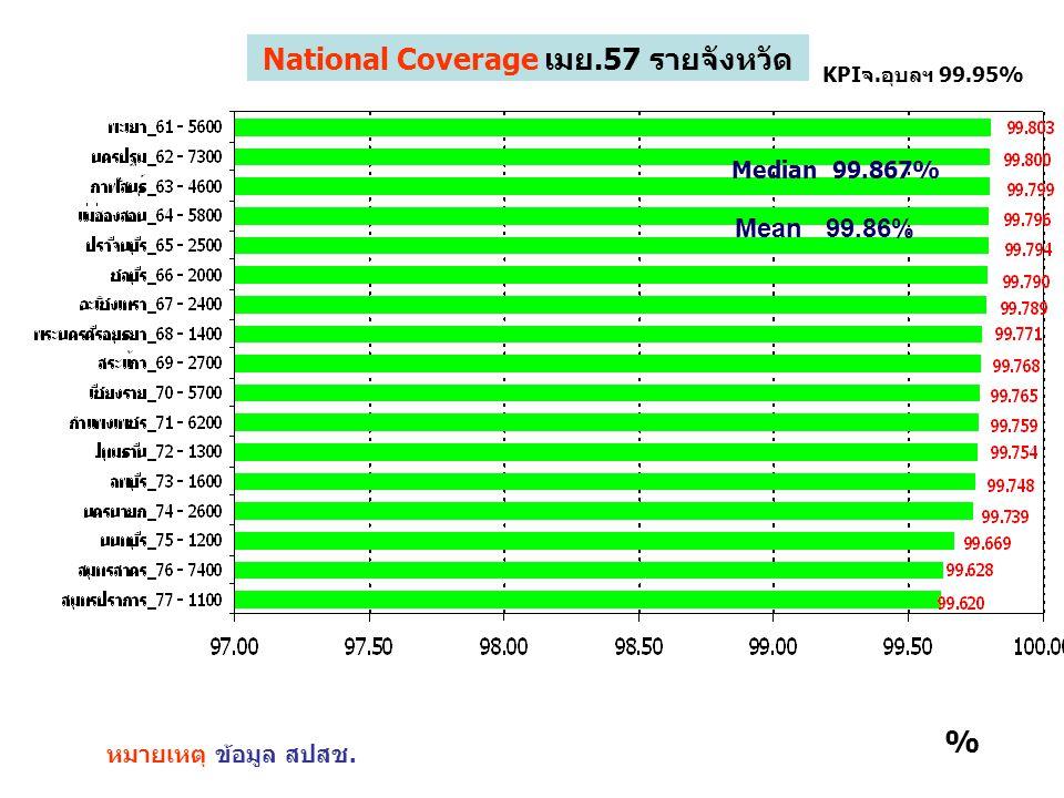1 หมายเหตุ ข้อมูล สปสช. KPIจ.อุบลฯ 99.95% % National Coverage เมย.57 รายจังหวัด Mean 99.86% Median 99.867%