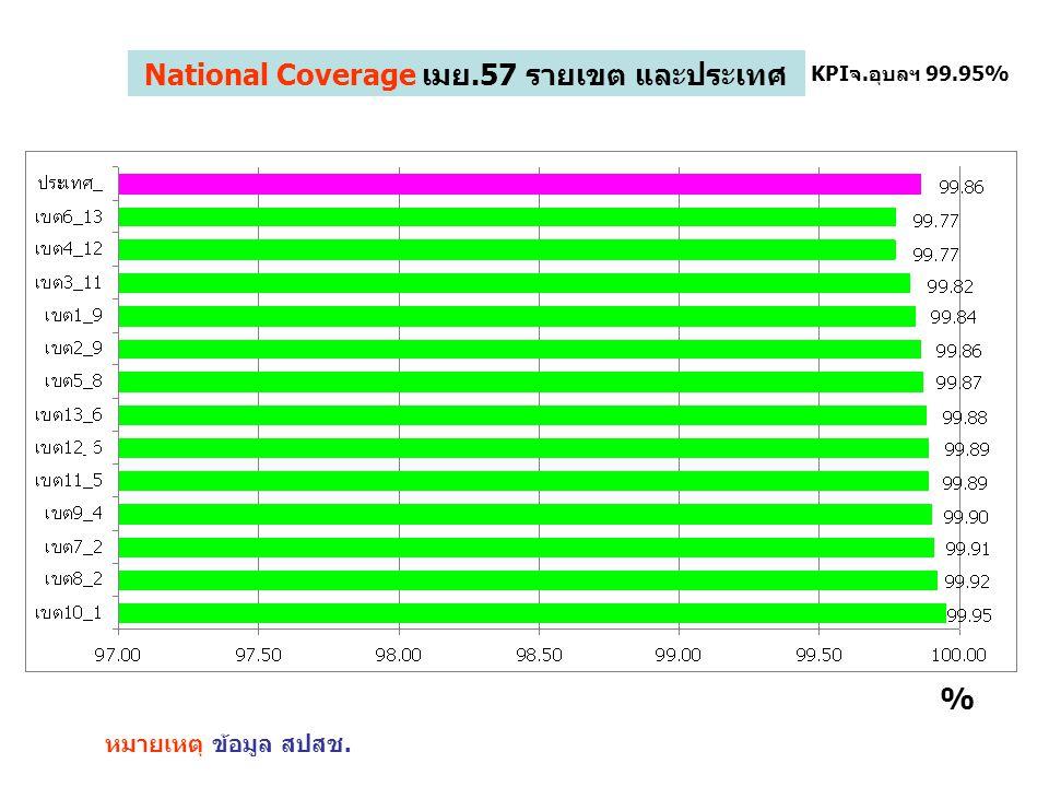 1 KPIจ.อุบลฯ 99.95% % National Coverage เมย.57 สปสช.เขต10 และประเทศ หมายเหตุ ข้อมูล สปสช.