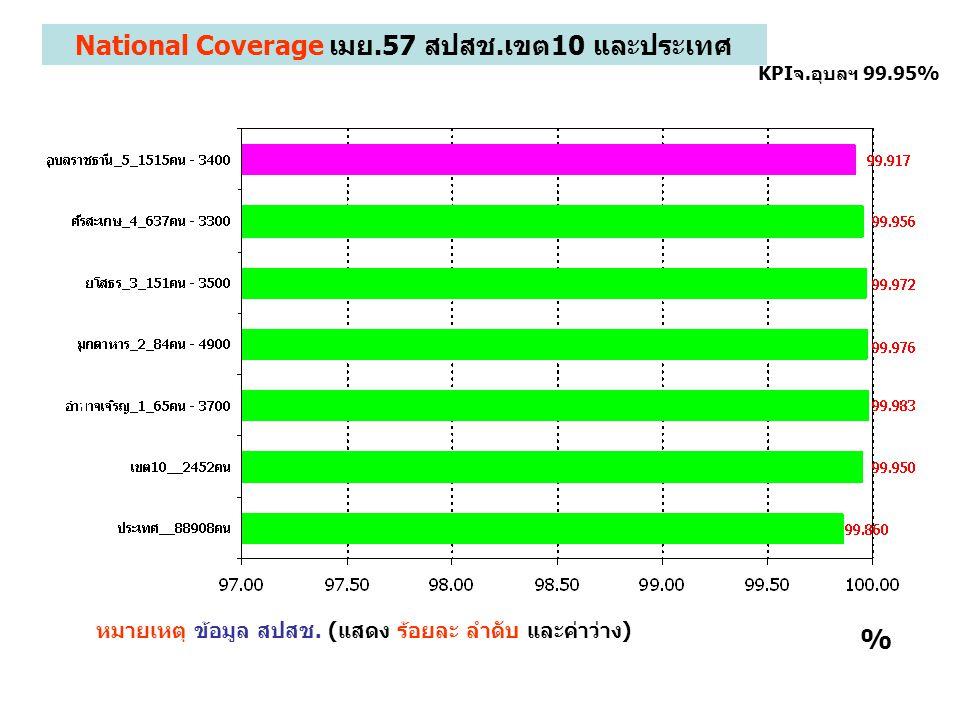 1 KPIจ.อุบลฯ 99.95% % National Coverage เมย.57 สปสช.เขต10 และประเทศ หมายเหตุ ข้อมูล สปสช. (แสดง ร้อยละ ลำดับ และค่าว่าง)