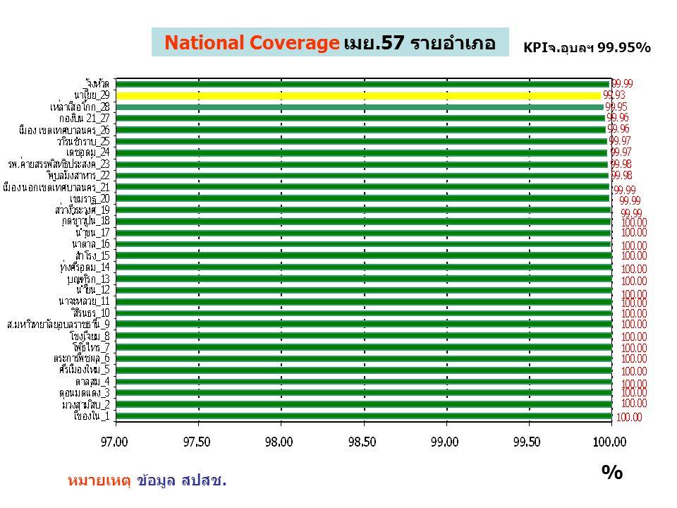 National Coverage เมย.57 รายอำเภอ หมายเหตุ ข้อมูล สปสช. KPIจ.อุบลฯ 99.95% %