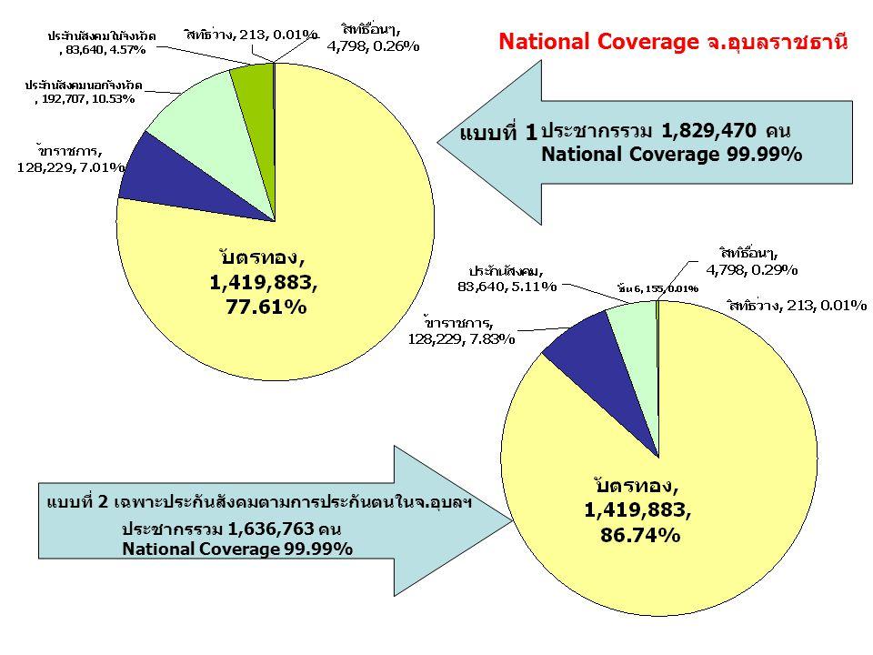 แบบที่ 1 แบบที่ 2 เฉพาะประกันสังคมตามการประกันตนในจ.อุบลฯ ประชากรรวม 1,829,470 คน National Coverage 99.99% ประชากรรวม 1,636,763 คน National Coverage 9