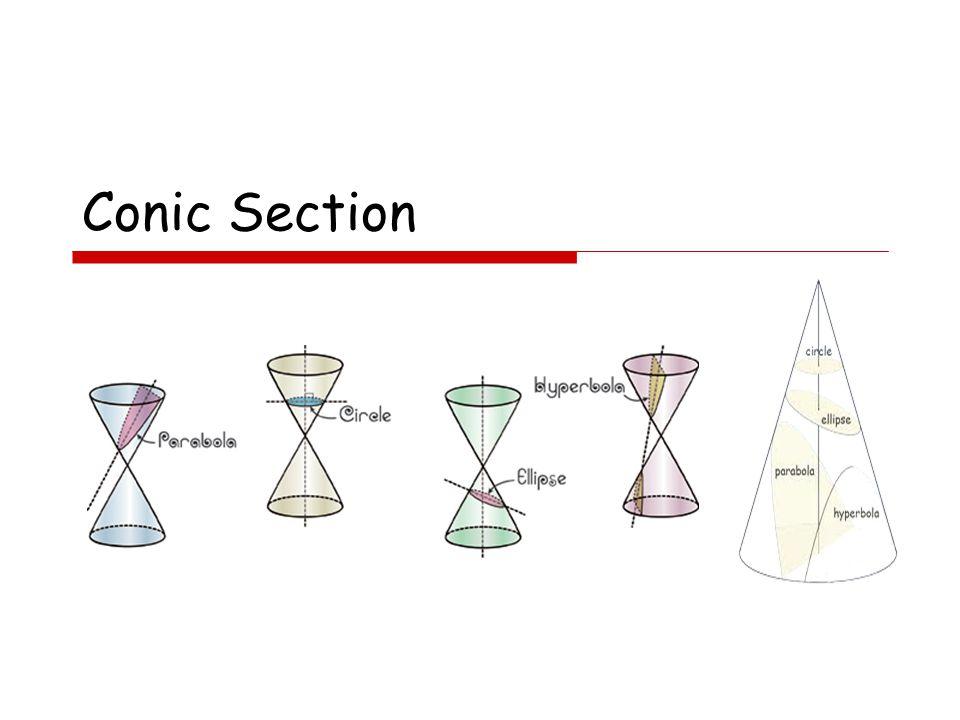 Definition: A conic section is the intersection of a plane and a cone ภาคตัดกรวย คือ เส้นโค้งเส้นโค้งที่ได้จากการตัด พื้นผิวกรวยพื้นผิวกรวยกลม ด้วยระนาบแบนระนาบ