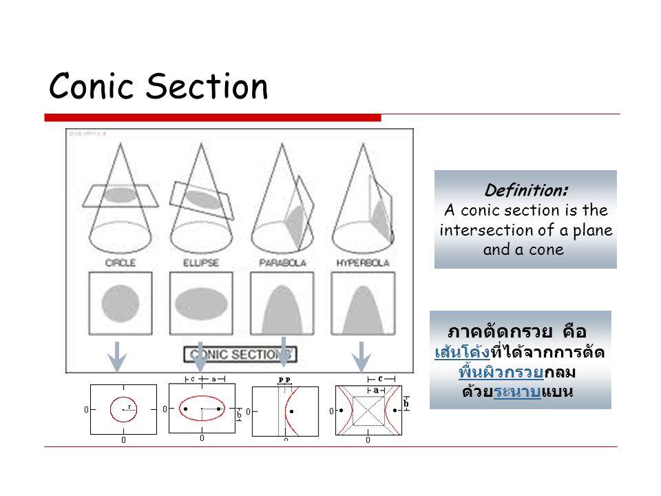 Definition: A conic section is the intersection of a plane and a cone ภาคตัดกรวย คือ เส้นโค้งเส้นโค้งที่ได้จากการตัด พื้นผิวกรวยพื้นผิวกรวยกลม ด้วยระน