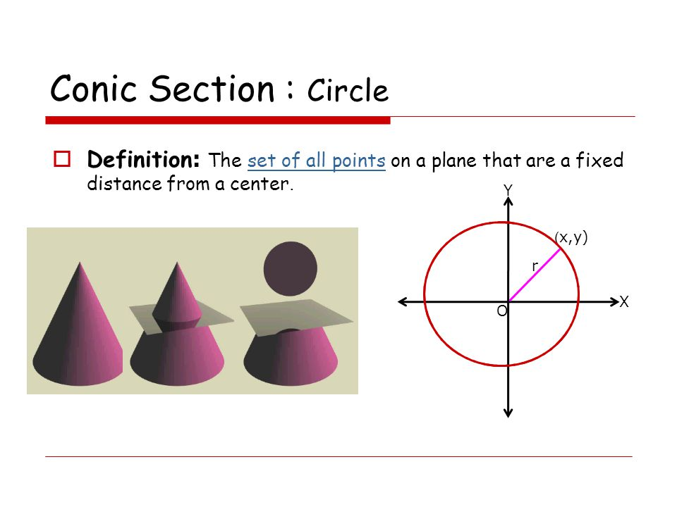 Conic Section : Circle  Definition: The set of all points on a plane that are a fixed distance from a center.set of all points X Y O r (x,y)