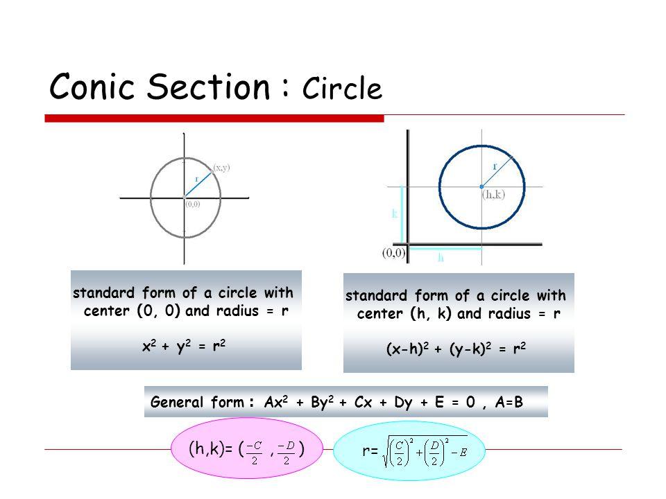 Conic Section : Circle cp = r = r x 2 + y 2 = r 2 cp = r (x-h) 2 + (y-k) 2 = r 2