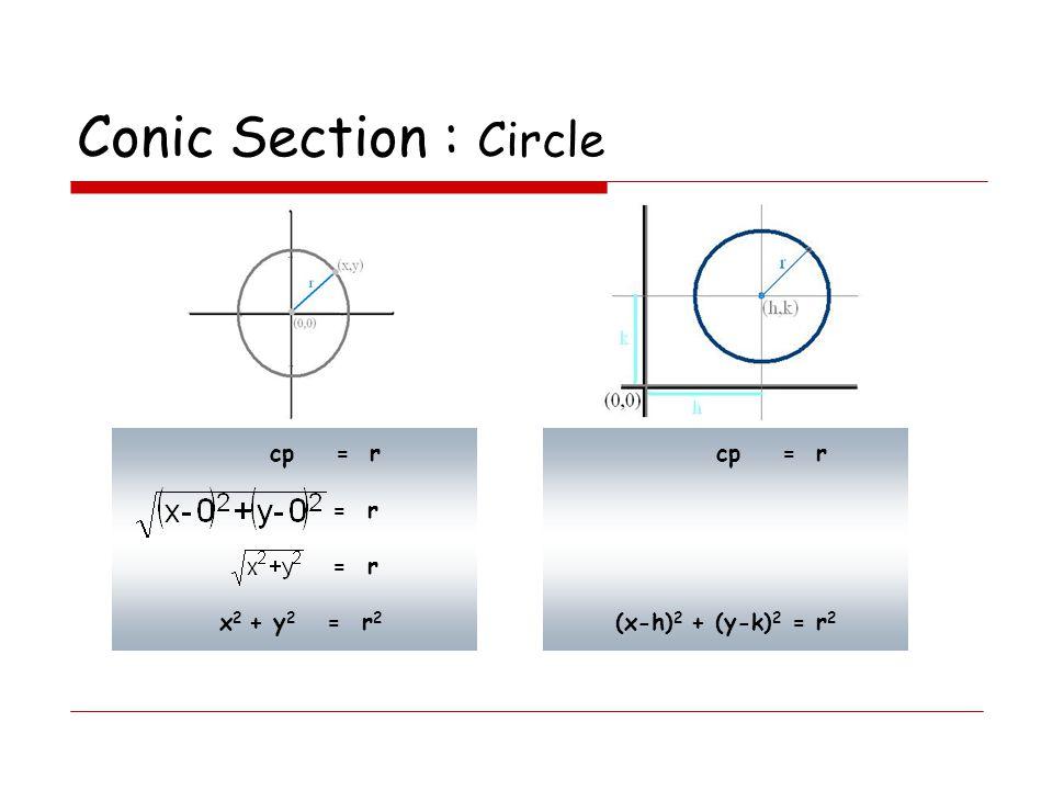 Conic Section : Circle ตัวอย่าง 1 จงหาจุดศูนย์กลางและรัศมีของวงกลม ต่อไปนี้ x 2 - 32 = -y 2 + 17 ตัวอย่าง 2 จงหาจุดศูนย์กลางและรัศมีของวงกลม ต่อไปนี้ x 2 + y 2 +2x – 6y + 6 = 0 วิธีทำ (x 2 + 2x) + (y 2 – 6y) = -6 ตัวอย่าง 3 จงหารูปทั่วไปของสมการวงกลม ที่มีจุดศูนย์กลางที่ (2,-1) และ r = 3 ตัวอย่าง 1 จงหาจุดศูนย์กลางและรัศมีของวงกลม ต่อไปนี้ x 2 - 32 = -y 2 + 17 วิธีทำ x 2 +y 2 = 17 + 32 ตัวอย่าง 1 จงหาจุดศูนย์กลางและรัศมีของวงกลม ต่อไปนี้ x 2 - 32 = -y 2 + 17 วิธีทำ x 2 +y 2 = 17 + 32 x 2 +y 2 = 49 = 7 2 ดังนั้น (h,k) = (0,0) และ r = 7 ตอบ (h,k) = (0,0) และ r = 7 ตัวอย่าง 2 จงหาจุดศูนย์กลางและรัศมีของวงกลม ต่อไปนี้ x 2 + y 2 +2x – 6y + 6 = 0 วิธีทำ (x 2 + 2x) + (y 2 – 6y) = -6 (x 2 + 2x + 1) + (y 2 – 6y + 9) = -6 + 1 + 9 ตัวอย่าง 2 จงหาจุดศูนย์กลางและรัศมีของวงกลม ต่อไปนี้ x 2 + y 2 +2x – 6y + 6 = 0 วิธีทำ (x 2 + 2x) + (y 2 – 6y) = -6 (x 2 + 2x + 1) + (y 2 – 6y + 9) = -6 + 1 + 9 (x - 1) 2 +(y + 3) 2 = 2 2 ดังนั้น (h,k) = (1,-3) และ r = 2 ตอบ (h,k) = (1,-3) และ r = 2 (a+b) 2 = a 2 + 2ab + b 2 (a-b) 2 = a 2 -2ab + b 2 ตัวอย่าง 3 จงหารูปทั่วไปของสมการวงกลม ที่มีจุดศูนย์กลางที่ (2,-1) และ r = 3 วิธีทำ จาก (x – h) 2 + (y – k) 2 = r 2 จะได้ (x – 2) 2 + (y – (-1)) 2 = 3 2 (x - 2) 2 +(y + 1) 2 = 9 ตัวอย่าง 3 จงหารูปทั่วไปของสมการวงกลม ที่มีจุดศูนย์กลางที่ (2,-1) และ r = 3 วิธีทำ จาก (x – h) 2 + (y – k) 2 = r 2 จะได้ (x – 2) 2 + (y – (-1)) 2 = 3 2 (x - 2) 2 +(y + 1) 2 = 9 x 2 - 4x + 4 + y 2 + 2y + 1- 9 = 0 x 2 + y 2 - 4x + 2y + -4 = 0 ตอบ x 2 + y 2 - 4x + 2y + -4 = 0