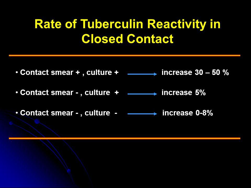 Rate of Tuberculin Reactivity in Closed Contact • Contact smear +, culture + increase 30 – 50 % • Contact smear -, culture + increase 5% • Contact sme