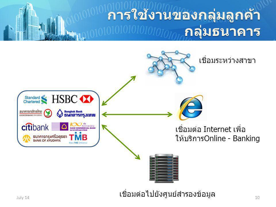 July 1410 การใช้งานของกลุ่มลูกค้ากลุ่มธนาคาร เชื่อมระหว่างสาขา เชื่อมต่อไปยังศูนย์สำรองข้อมูล เชื่อมต่อ Internet เพื่อ ให้บริการOnline - Banking