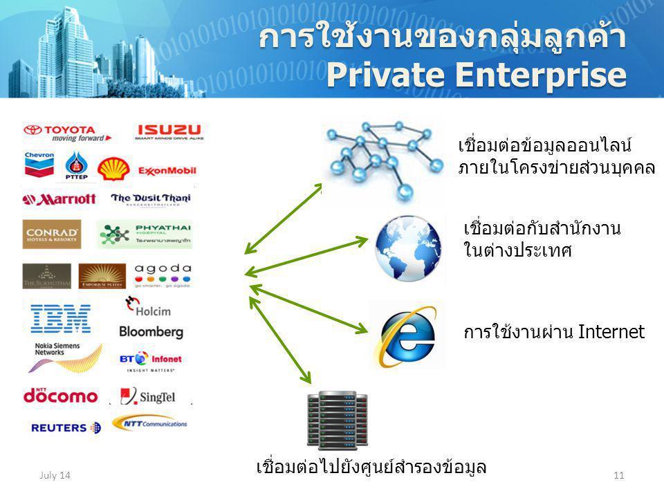 July 1411 การใช้งานของกลุ่มลูกค้า Private Enterprise เชื่อมต่อข้อมูลออนไลน์ ภายในโครงข่ายส่วนบุคคล เชื่อมต่อไปยังศูนย์สำรองข้อมูล เชื่อมต่อกับสำนักงาน