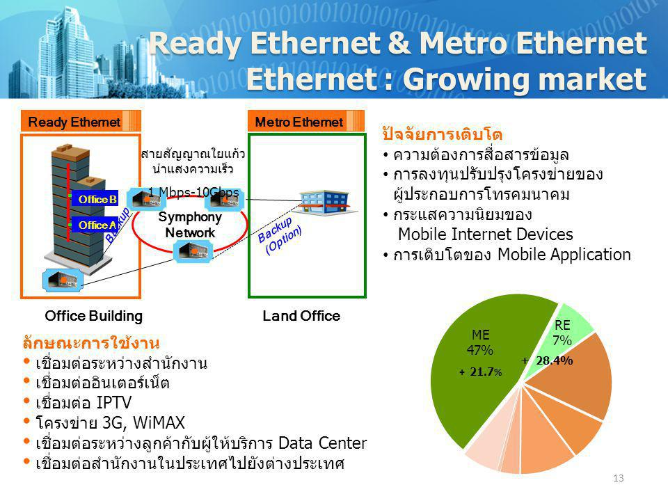 Ready Ethernet & Metro Ethernet Ethernet : Growing market Backup (Option) Ready EthernetMetro Ethernet Office BuildingLand Office Symphony Network Off