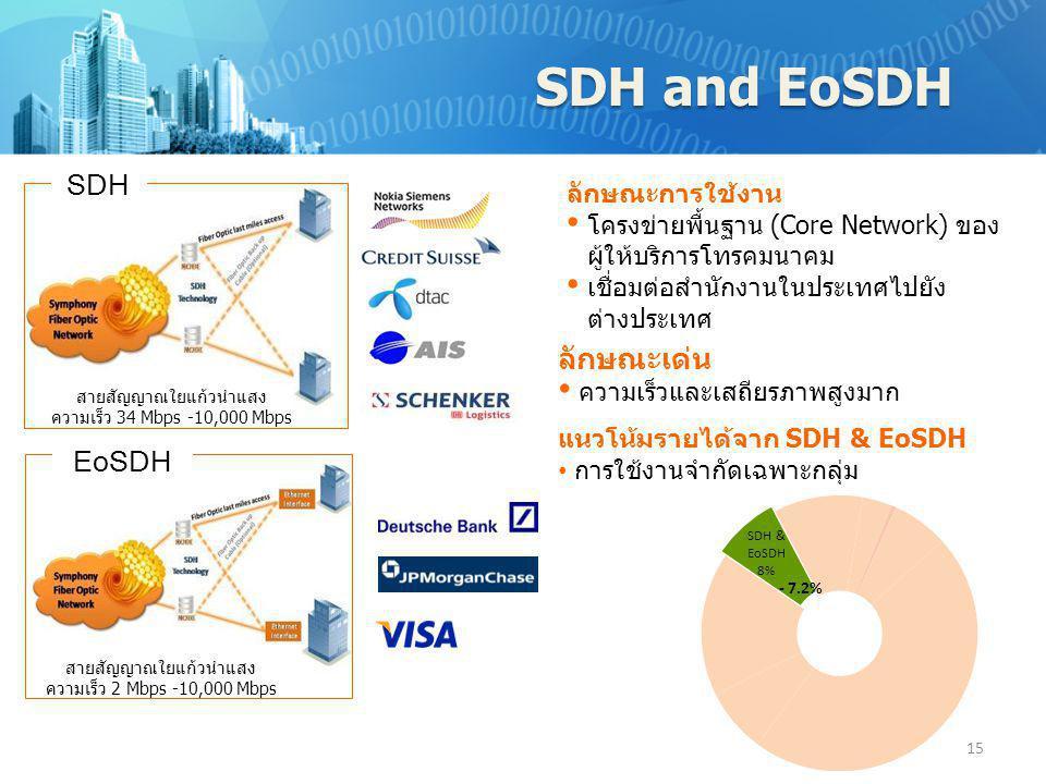 SDH and EoSDH สายสัญญาณใยแก้วนำแสง ความเร็ว 34 Mbps -10,000 Mbps SDH 15 สายสัญญาณใยแก้วนำแสง ความเร็ว 2 Mbps -10,000 Mbps EoSDH ลักษณะการใช้งาน • โครง