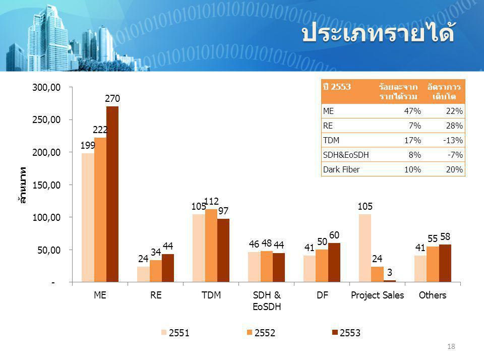ประเภทรายได้ 18 ปี 2553ร้อยละจาก รายได้รวม อัตราการ เติบโต ME47%22% RE7%28% TDM17%-13% SDH&EoSDH8%-7% Dark Fiber10%20%