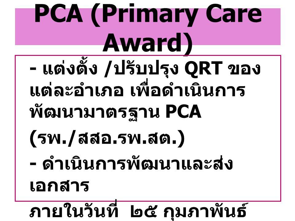 PCA (Primary Care Award) - แต่งตั้ง / ปรับปรุง QRT ของ แต่ละอำเภอ เพื่อดำเนินการ พัฒนามาตรฐาน PCA ( รพ./ สสอ. รพ. สต.) - ดำเนินการพัฒนาและส่ง เอกสาร ภ