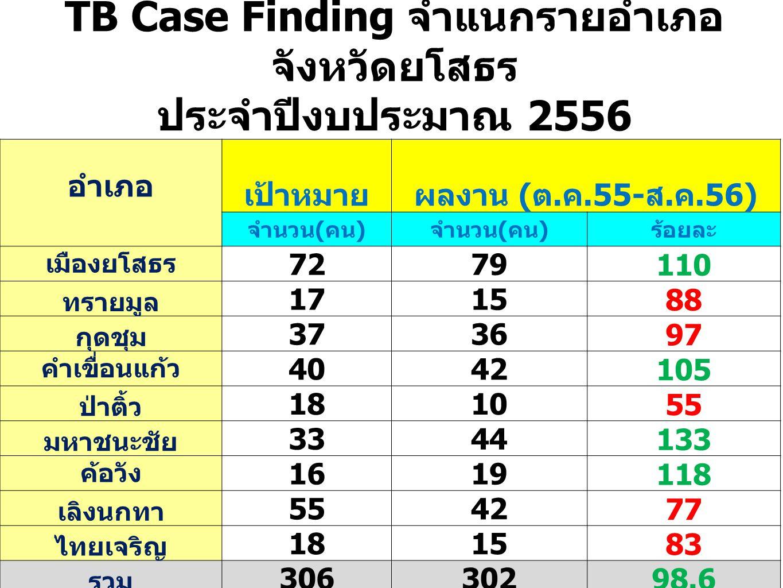 TB Case Finding จำแนกรายอำเภอ จังหวัดยโสธร ประจำปีงบประมาณ 2556 อำเภอ เป้าหมายผลงาน ( ต.