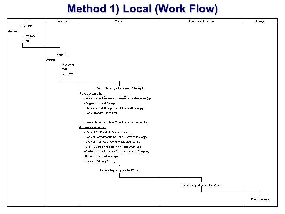 Method 2) 13 Utility Items ซื้อของ 13 Utility Items User ออก PR โดยระบุสินค้าเข้าเขต FZ เมื่อ Procurement ได้รับ PR จะทำการ ออก PO เพื่อนำสินค้าเข้าเขต FZ โดยใน PO ระบุ VAT 7% หรือ ไม่ระบุ VAT 7% ก็ได้ 1.ในกรณีที่ระบุ VAT 7% เนื่องจากทาง Vendor ไม่สะดวกที่จะทำบัตรผู้จัดการ (ของศุลกากร) จึงไม่สารมารถที่จะเดินพิธีการเพื่อนำสินค้าเข้าเขต FZ ได้ 2.ในกรณีที่ไม่ระบุ VAT 7% ทาง Vendor จะต้องจัดทำทำบัตรผู้จัดการ (ของ ศุลกากร) และดำเนินพิธีการเพื่อนำสินค้าเข้าเขต FZ โดยทางหน่วยงาน Procurement จะคอยประสานงานกับ Government Liaison และ Store เพื่อนำสินค้าเข้าเขต FZ (See Work Flow next page)