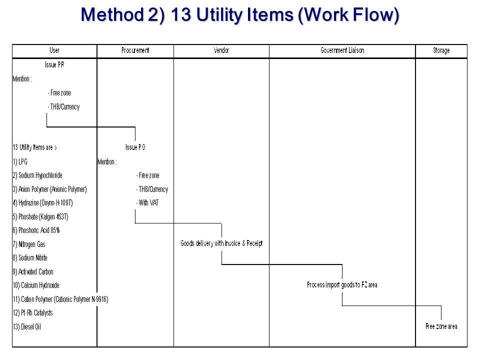 Method 3) Overseas ซื้อของจากต่างประเทศ (Overseas) User ออก PR โดยระบุสินค้า เข้าเขต FZ เมื่อ Procurement ได้รับ PR จะทำการ ออก PO เพื่อนำสินค้าเข้าเขต FZ โดยใน PO จะไม่ระบุ VAT 7% และให้ Vendor จัดเตรียมเอกสารประกอบ ดังนี้ 1.Invoice 2.Bill of Lading or Air Waybill 3.Packing List 4.Form D.