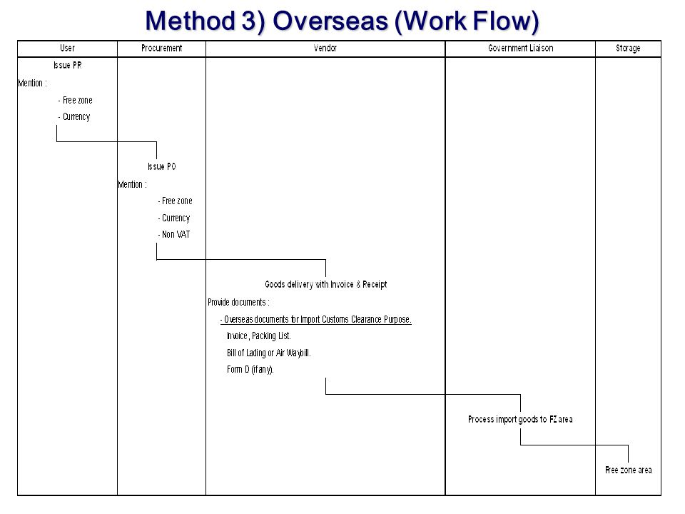 Method 3) Overseas (Work Flow)