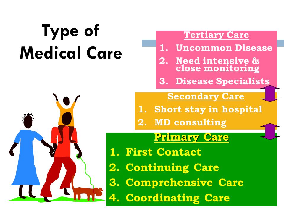 Type of Medical Care Primary Care 1.First Contact 2.Continuing Care 3.Comprehensive Care 4.Coordinating Care Secondary Care 1.Short stay in hospital 2