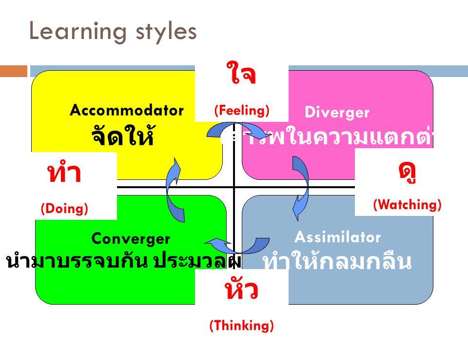 Learning styles Accommodator จัดให้ Diverger เคารพในความแตกต่าง Converger นำมาบรรจบกัน ประมวลผล Assimilator ทำให้กลมกลืน ใจ (Feeling) หัว (Thinking) ด