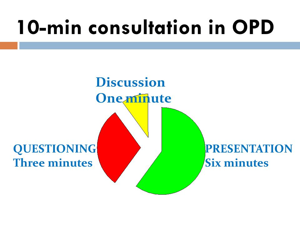 10-min consultation in OPD Discussion One minute PRESENTATION Six minutes QUESTIONING Three minutes