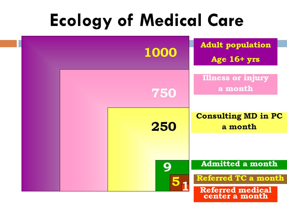 Ecology of Medical Care 1000 750 250 9 5 1 Adult population Age 16+ yrs Illness or injury a month Consulting MD in PC a month Admitted a month Referre