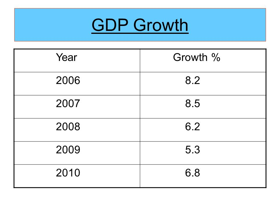 GDP Growth Year Growth % 2006 8.2 2007 8.5 2008 6.2 2009 5.3 2010 6.8