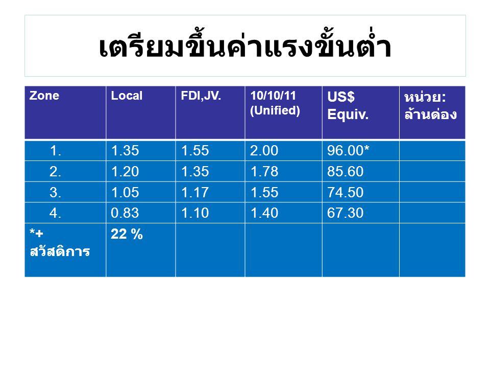 เตรียมขึ้นค่าแรงขั้นต่ำ ZoneLocalFDI,JV.10/10/11 (Unified) US$ Equiv. หน่วย : ล้านด่อง 1.1.351.552.0096.00* 2.1.201.351.7885.60 3.1.051.171.5574.50 4.
