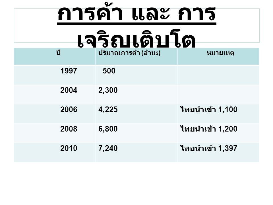 การค้า และ การ เจริญเติบโต ปีปริมาณการค้า ( ล้าน $ ) หมายเหตุ 1997 500 20042,300 20064,225 ไทยนำเข้า 1,100 20086,800 ไทยนำเข้า 1,200 20107,240 ไทยนำเข