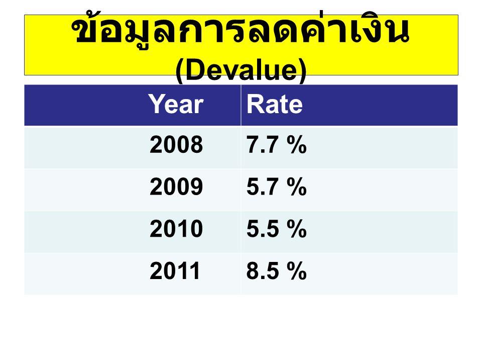 ข้อมูลการลดค่าเงิน (Devalue) YearRate 20087.7 % 20095.7 % 20105.5 % 20118.5 %