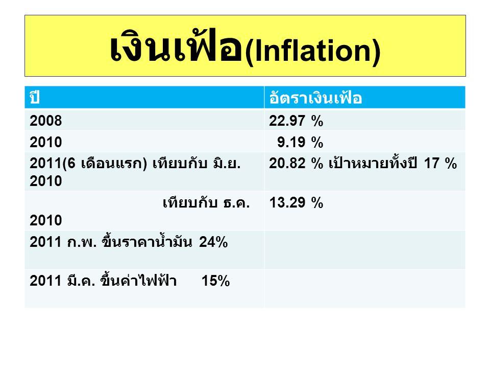 เงินเฟ้อ (Inflation) ปีอัตราเงินเฟ้อ 200822.97 % 2010 9.19 % 2011(6 เดือนแรก ) เทียบกับ มิ. ย. 2010 20.82 % เป้าหมายทั้งปี 17 % เทียบกับ ธ. ค. 2010 13