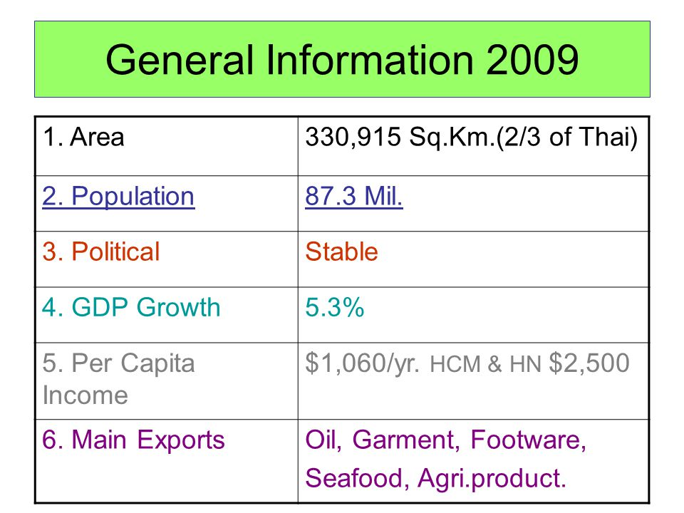 General Information 2009 1. Area330,915 Sq.Km.(2/3 of Thai) 2. Population87.3 Mil. 3. PoliticalStable 4. GDP Growth5.3% 5. Per Capita Income $1,060/yr