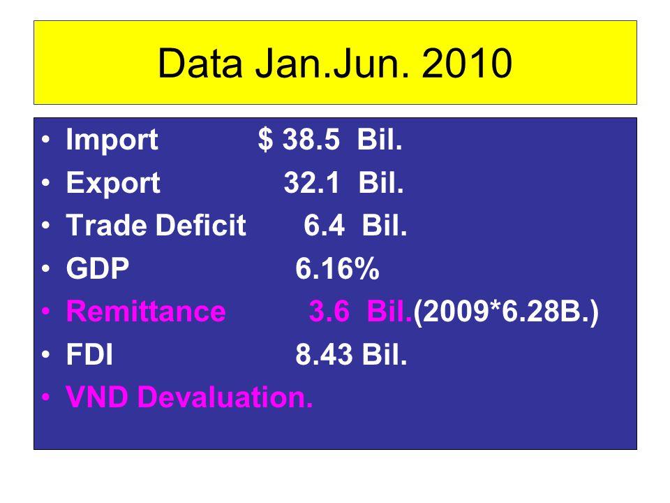 Data Jan.Jun. 2010 •Import $ 38.5 Bil. •Export 32.1 Bil. •Trade Deficit 6.4 Bil. •GDP 6.16% •Remittance 3.6 Bil.(2009*6.28B.) •FDI 8.43 Bil. •VND Deva