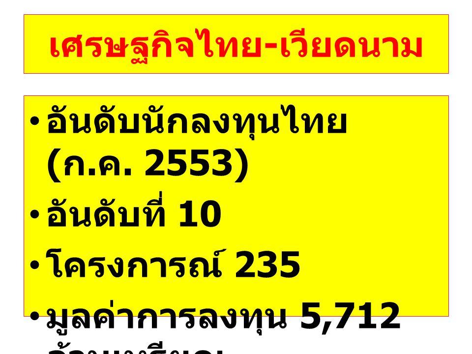 เศรษฐกิจไทย - เวียดนาม • อันดับนักลงทุนไทย ( ก. ค. 2553) • อันดับที่ 10 • โครงการณ์ 235 • มูลค่าการลงทุน 5,712 ล้านเหรียญ