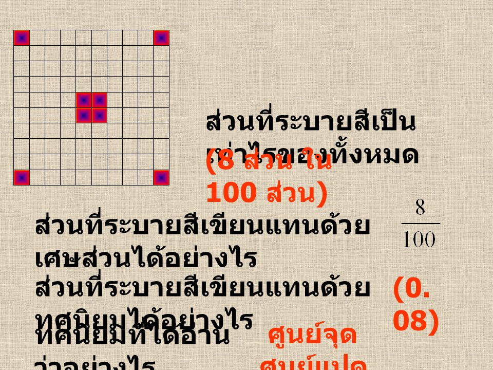 ส่วนที่ระบายสีเป็น เท่าไรของทั้งหมด (8 ส่วน ใน 100 ส่วน ) ส่วนที่ระบายสีเขียนแทนด้วย เศษส่วนได้อย่างไร ส่วนที่ระบายสีเขียนแทนด้วย ทศนิยมได้อย่างไร (0.