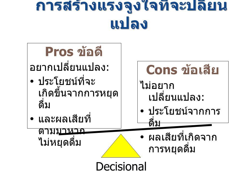 Phase 3: การนำสู่การให้คำมั่น สัญญาที่จะปรับเปลี่ยนระยะมุ่งมั่น  ร่วมวางแผนหาวิธีปฏิบัติที่เหมาะสม กับ ผู้รับการปรึกษา ช่วยหาทาง แก้ไขปัญหาที่อาจเป็นอุปสรรคต่อ การปรับเปลี่ยน พฤติกรรม  กำหนดวันเวลาในการปรับเปลี่ยน พฤติกรรมและแผนการปรับ พฤติกรรมที่ชัดเจนเป็นรูปธรรม  ให้ผู้รับการปรึกษาได้มีทางเลือก และตัดสินใจวิธีการเปลี่ยนแปลง ด้วยตัวเอง  เสริมศักยภาพในการกระทำของ ผู้รับการปรึกษา