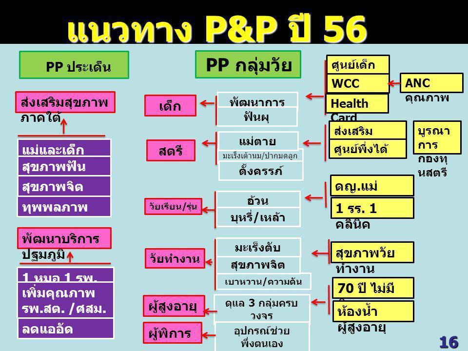 PP ประเด็น PP กลุ่มวัย ส่งเสริมสุขภาพ ภาคใต้ แม่และเด็ก สุขภาพฟัน สุขภาพจิต ทุพพลภาพ พัฒนาบริการ ปฐมภูมิ 1 หมอ 1 รพ.
