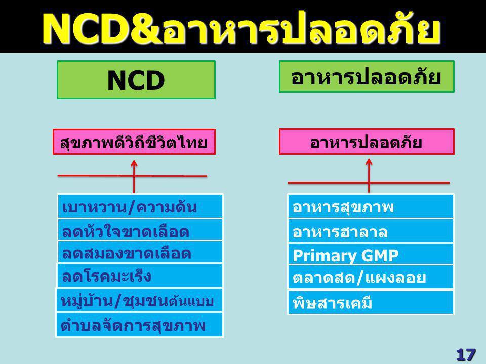 NCD อาหารปลอดภัย อาหารสุขภาพ อาหารฮาลาล Primary GMP ตลาดสด/แผงลอย อาหารปลอดภัย พิษสารเคมี สุขภาพดีวิถีชีวิตไทย เบาหวาน/ความดัน ลดหัวใจขาดเลือด ลดสมองขาดเลือด หมู่บ้าน/ชุมชน ต้นแบบ ลดโรคมะเร็ง ตำบลจัดการสุขภาพ NCD&อาหารปลอดภัย NCD&อาหารปลอดภัย17