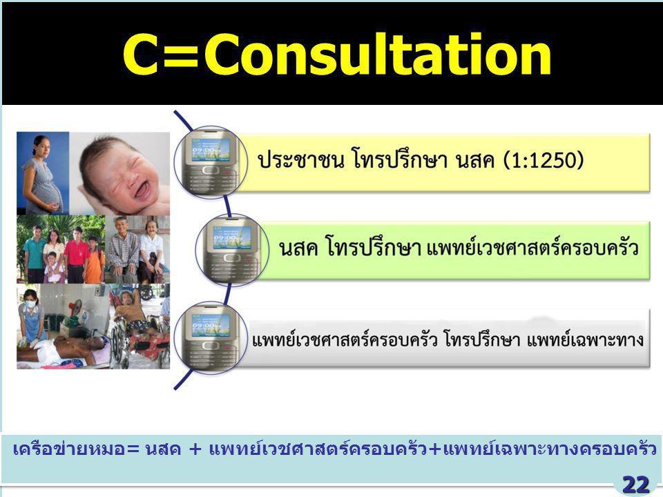 MOPH 21 June 2012 28 เครือข่ายหมอ= นสค + แพทย์เวชศาสตร์ครอบครัว+แพทย์เฉพาะทางครอบครัว C=Consultation 22
