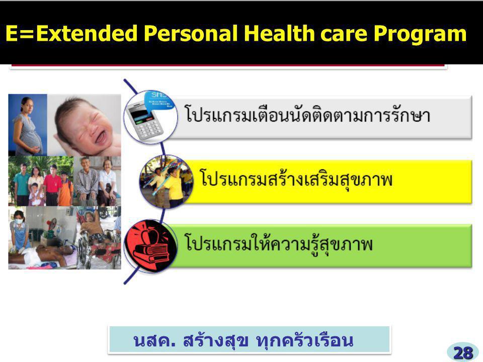 นสค. สร้างสุข ทุกครัวเรือน E=Extended Personal Health care Program 28
