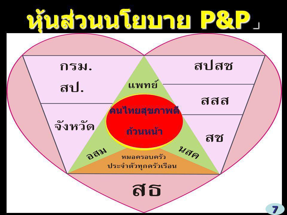 หุ้นส่วนนโยบาย P&P. คนไทยสุขภาพดี ถ้วนหน้า 7