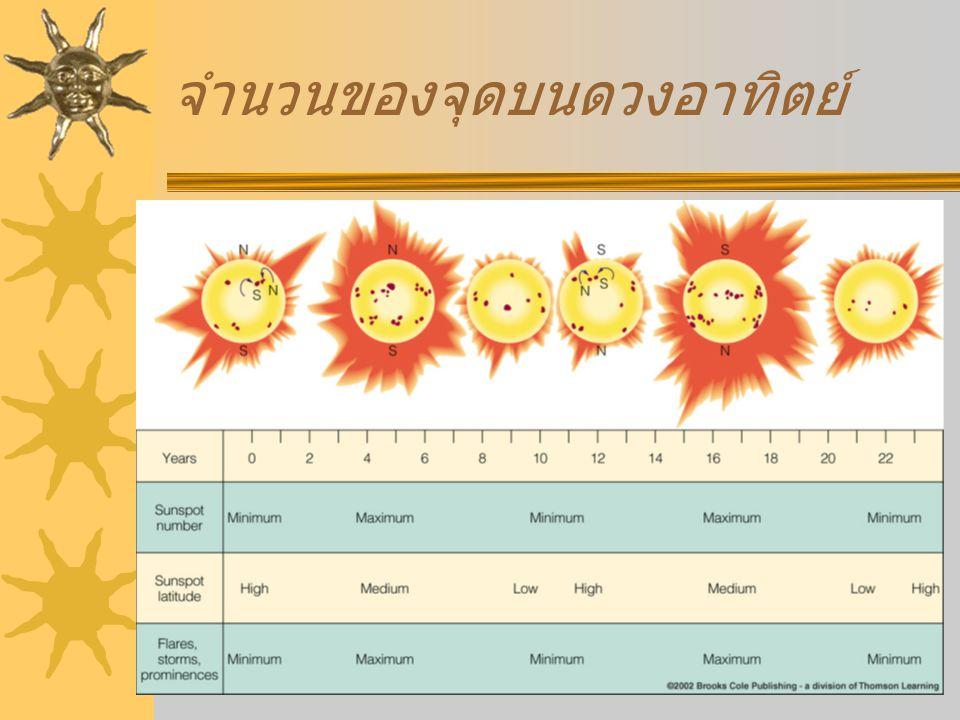 จำนวนของจุดบนดวงอาทิตย์