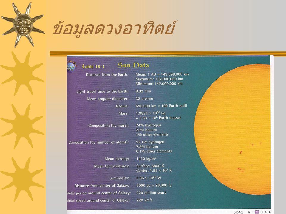 โครงสร้างดวงอาทิตย์ (solar structure) Core: รัศมี 200,000 km เป็นที่เกิด ของปฏิกิริยา นิวเครียร์ Radiation zone: 300,000 km, พลังงานแสงอาทิตย์ถูกส่งผ่านออกมา โดยการแผ่รังสี Convection zone: 200,000 km ต่ำ กว่าชั้น โฟโตสเฟียร์ เป็นที่พลังงาน แสงอาทิตย์ 5 ถูกส่งผ่านออกมาโดยการ พาความร้อน Photosphere: เป็นส่วนที่ดูดกลืนการ แผ่รังสีความร้อนมีความหนาประมาณ 500 km Chromosphere: sun lower atmosphere (1500 km) Transition zone: เป็นชั้นที่ถัดจากชั้น แอทโมสเฟียร์ประมาณ 8500 km และ อุณหภูมิจะเพิ่มขึ้น Corona: 10,000 km รวมกับชั้น เทนนอส แอทโมสเฟียร์ เป็นที่เกิดของ ลมสุริยะ