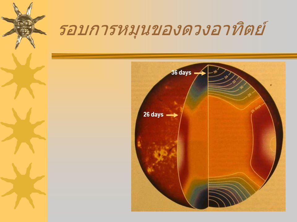 การเคลื่อนที่ของก๊าซบนผิวดวง อาทิตย์