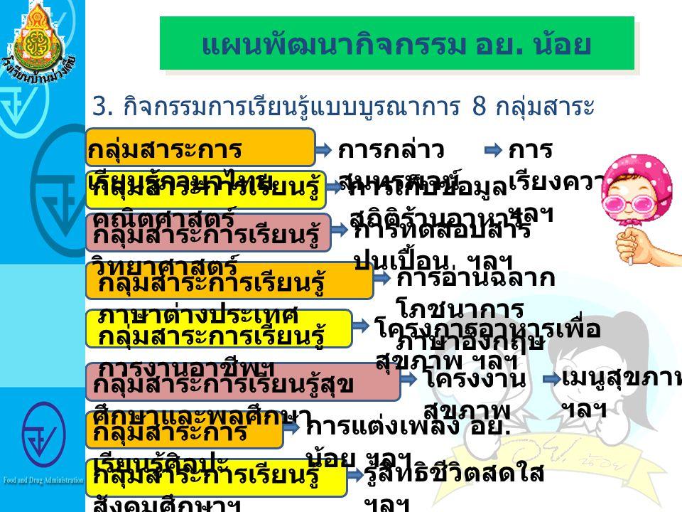 แผนพัฒนากิจกรรม อย. น้อย 3. กิจกรรมการเรียนรู้แบบบูรณาการ 8 กลุ่มสาระ กลุ่มสาระการ เรียนรู้ภาษาไทย การกล่าว สุนทรพจน์ การ เรียงความ ฯลฯ กลุ่มสาระการเร