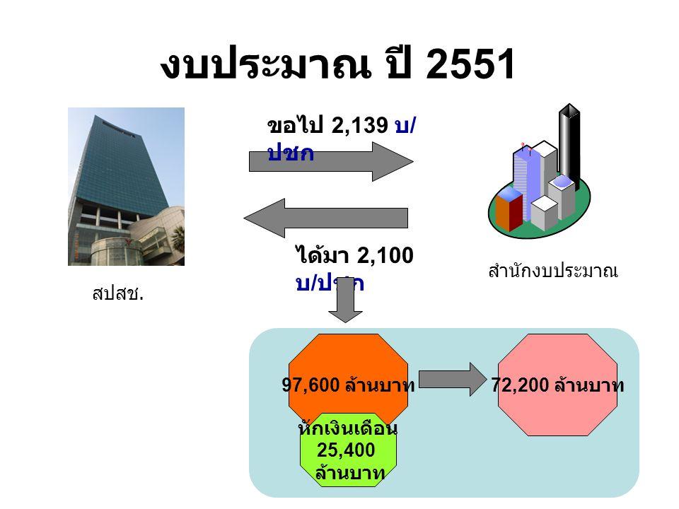 งบประมาณ ปี 2551 ขอไป 2,139 บ / ปชก ได้มา 2,100 บ / ปชก สปสช.