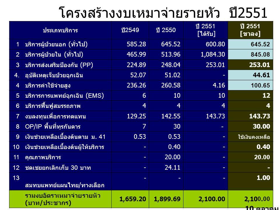 การพัฒนาคุณภาพข้อมูลการเงินการคลัง ปี 2551 2.Analysis 1.