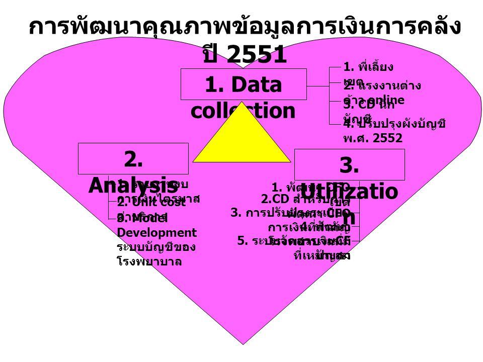 การพัฒนาคุณภาพข้อมูลการเงินการคลัง ปี 2551 2. Analysis 1.